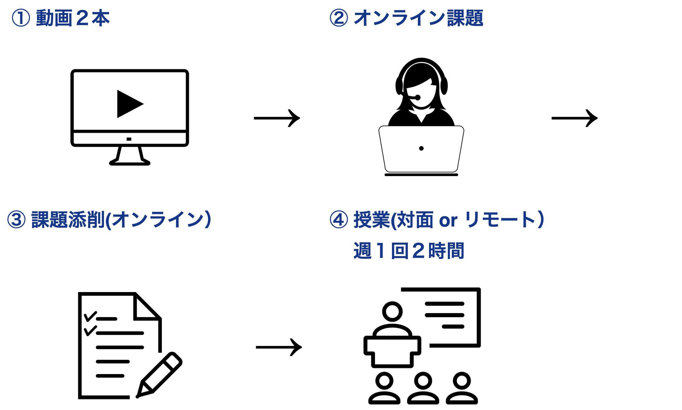English Foundation_図表