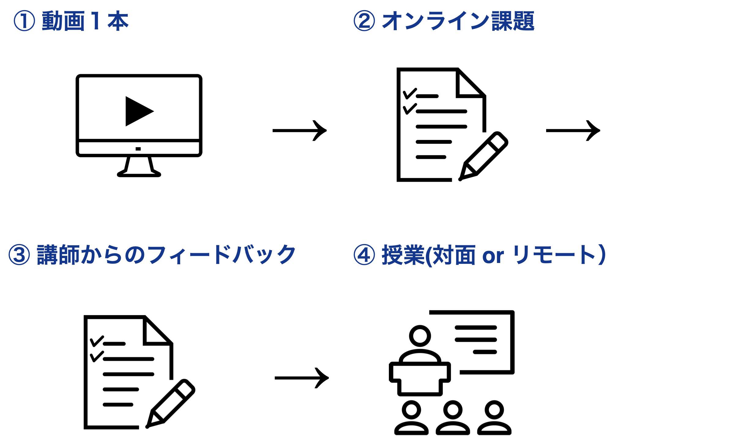 話すための英文法_図表