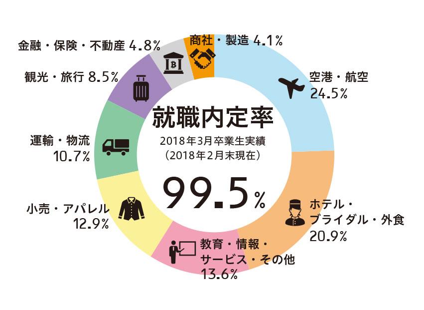 就職内定速報【2018年10月10日 時点】