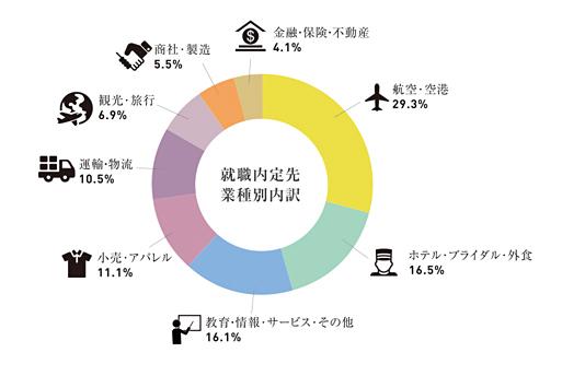 就職内定速報 【2019年9月17日 時点】