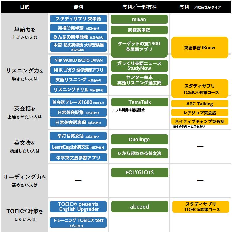 英語 学習 アプリ