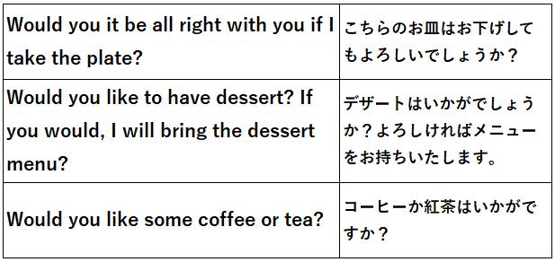 レストラン 食後 例文