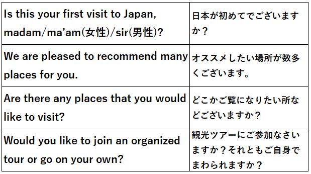 観光名所 案内する時 例文