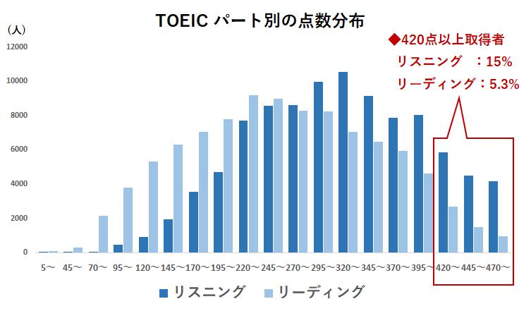 TOEICパート別のスコア分布