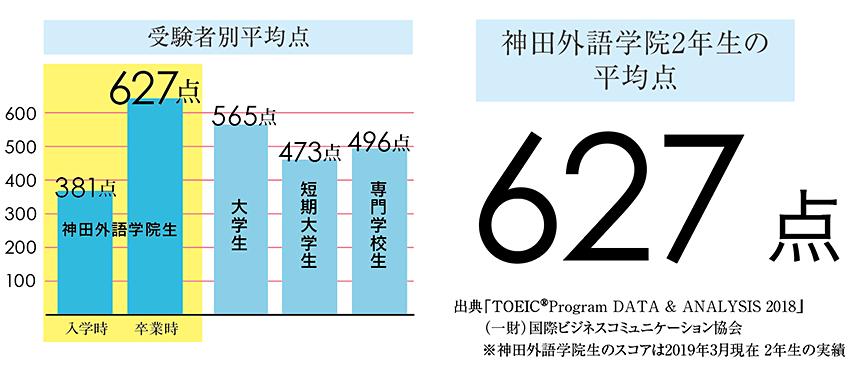 神田外語学院2年生のTOEIC平均点数