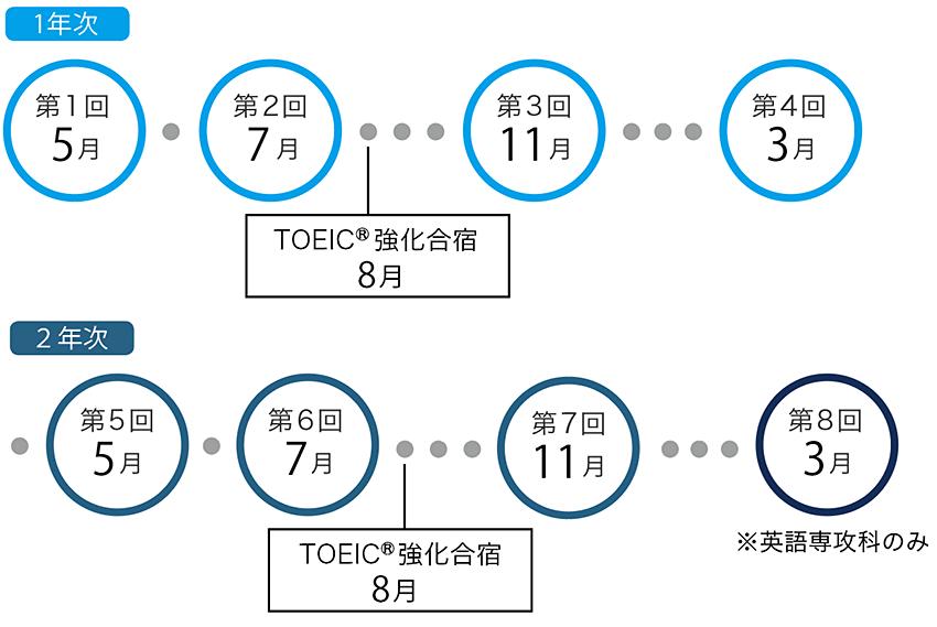 神田外語学院内TOEIC受験スケジュール