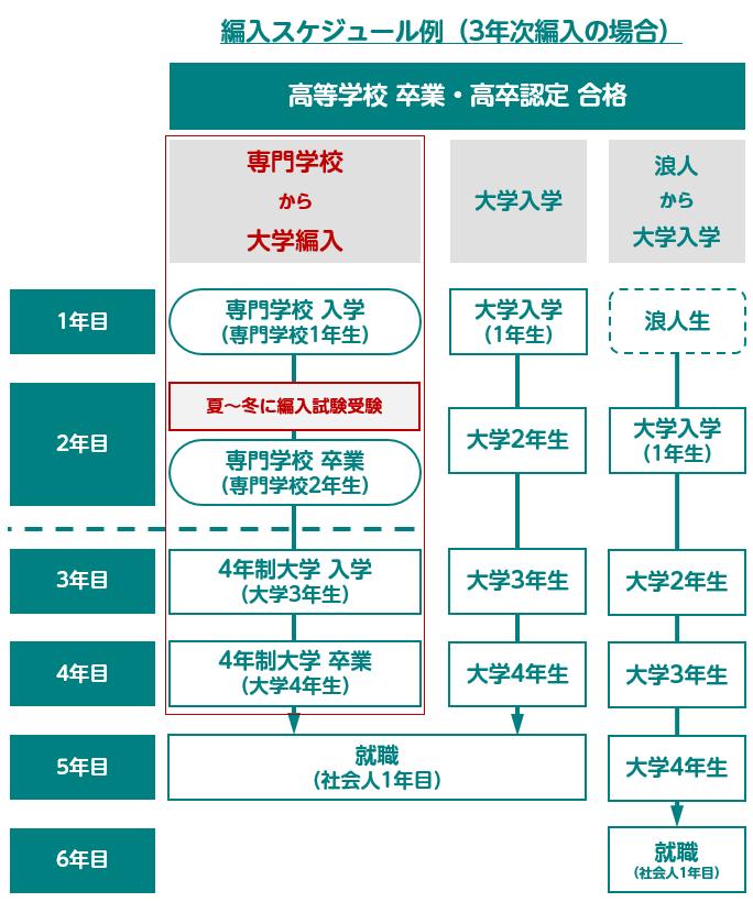 編入スケジュール例(3年次編入の場合)