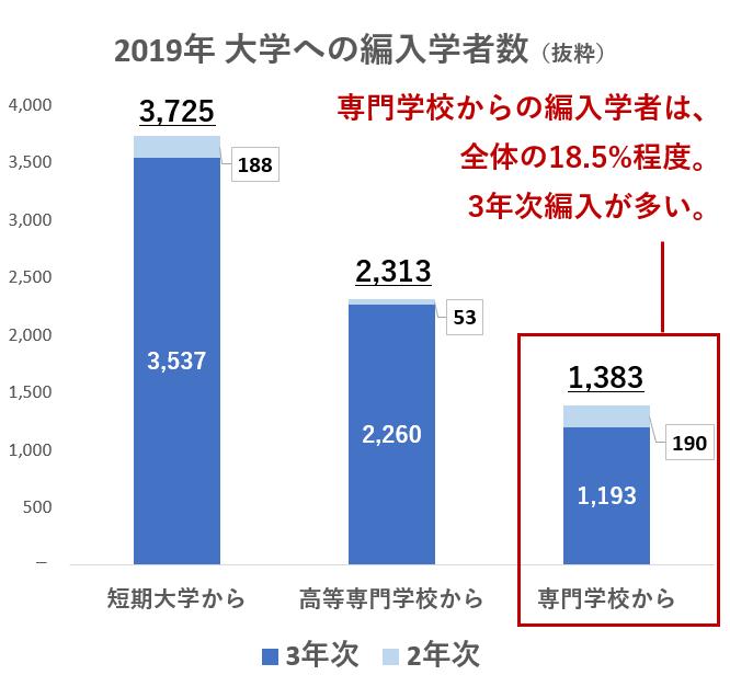 2019年 大学への編入者数