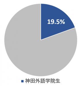 専門学校から大学編入者に占める神田外語学院生の割合