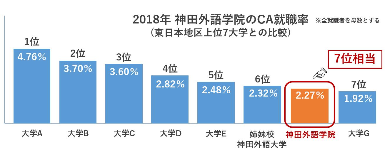 CA就職率 神田外語学院