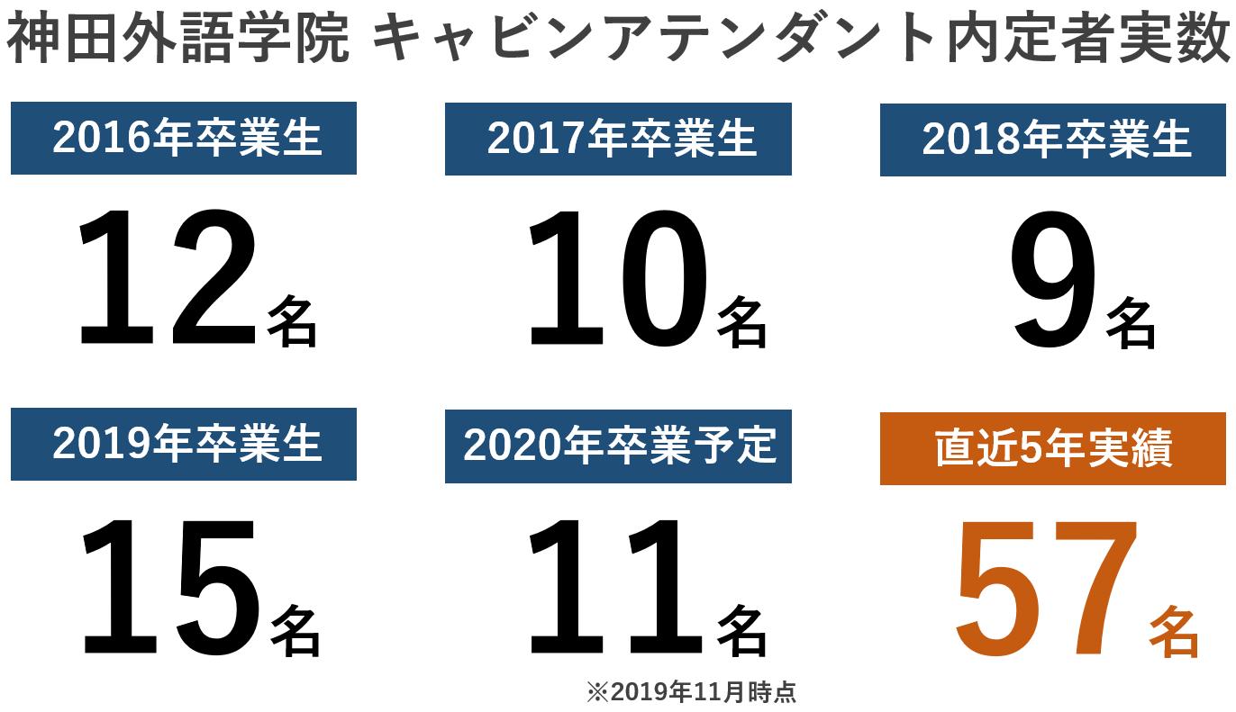 神田外語学院CA内定者実績