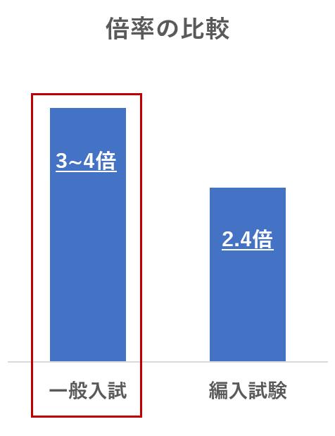 一般入試・編入試験 倍率の比較