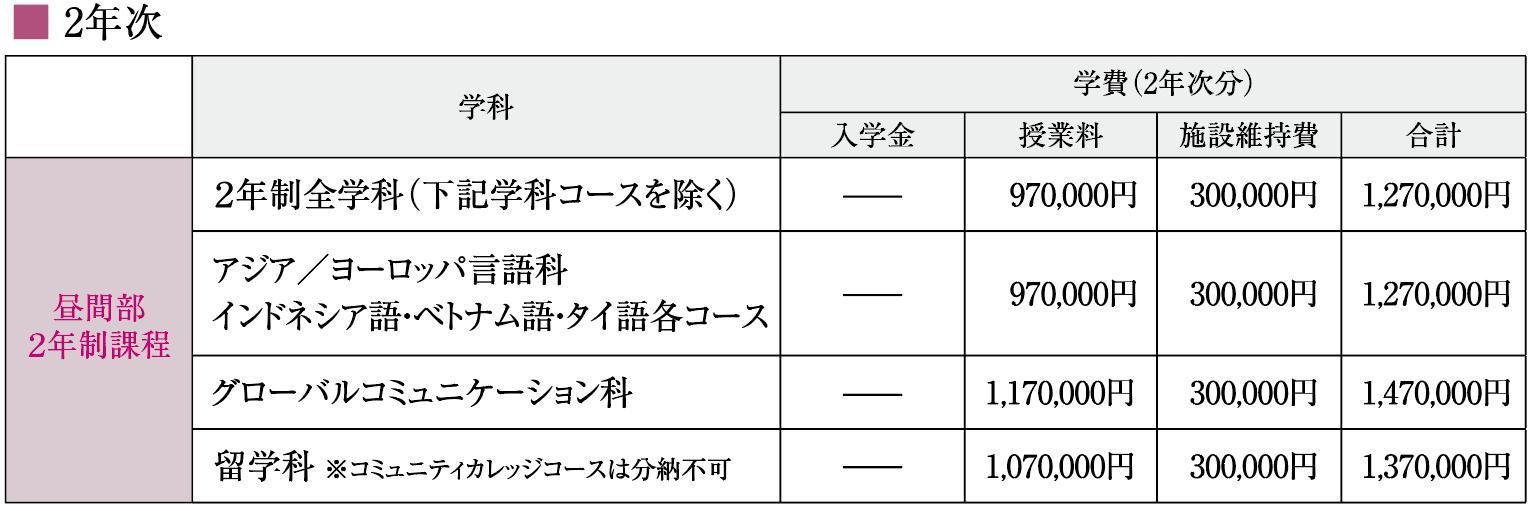 神田外語学院 2年次 学費