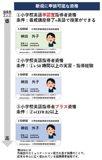 J-SHINE 取得の流れ