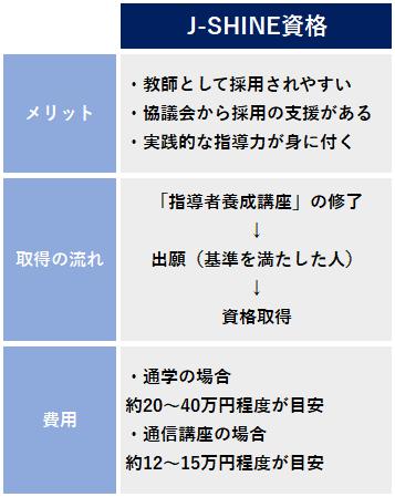 J-SHINE 資格