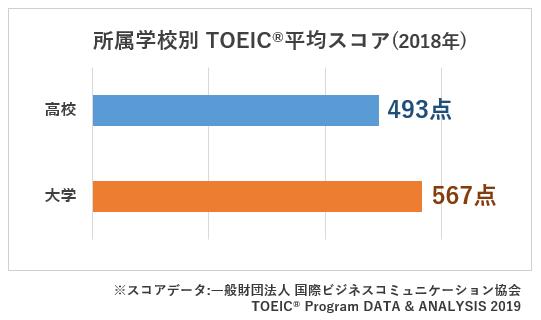 所属学校別 TOEIC平均スコア(2018)