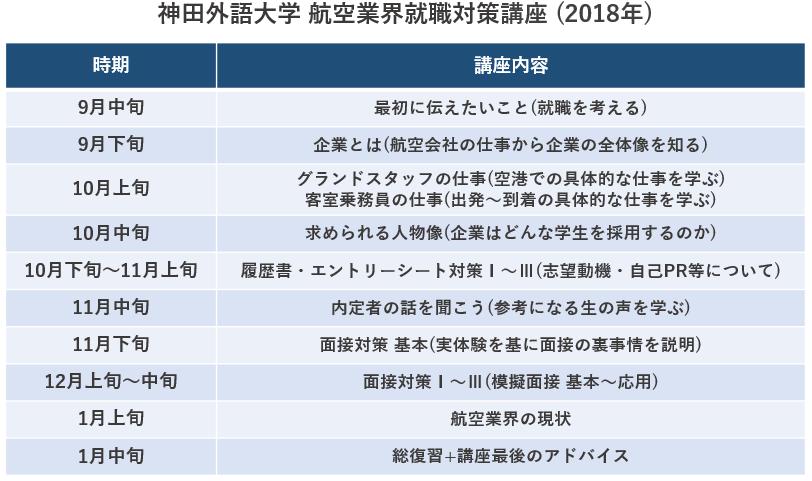神田外語大学 航空業界就職対策講座(2018年)