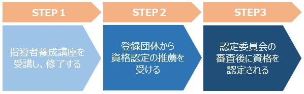 J-SHINE ステップ