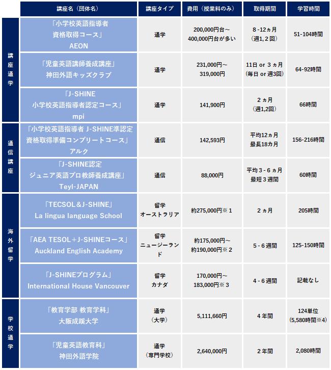 J-SHINE 比較