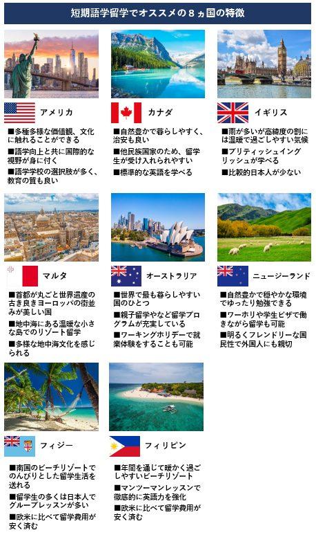 留学 おすすめ 国