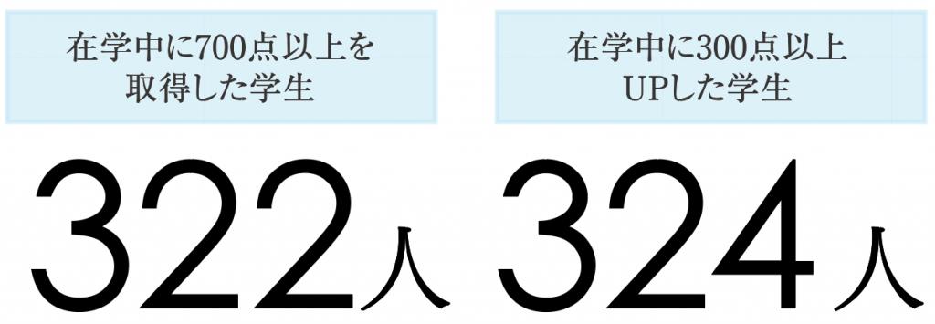 神田外語学院 TOEIC