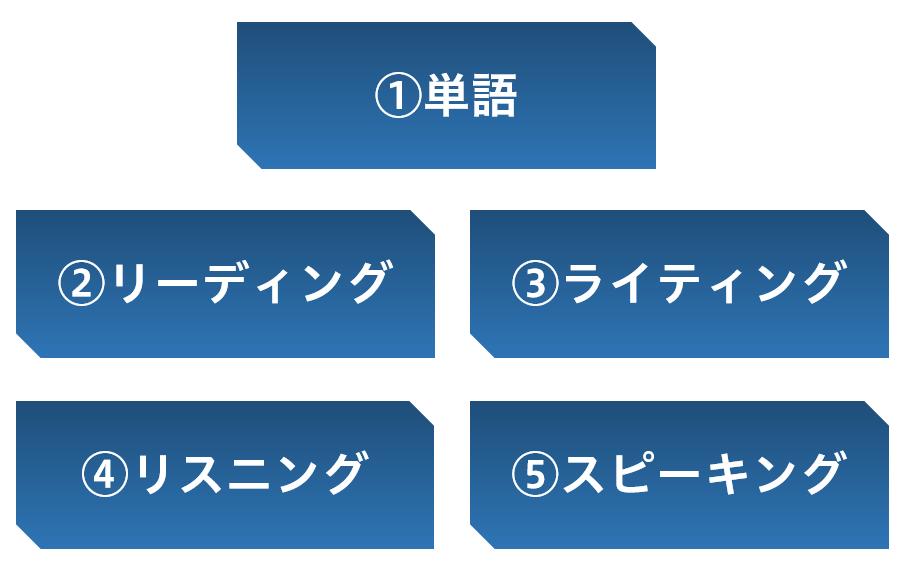 英検2級 要素