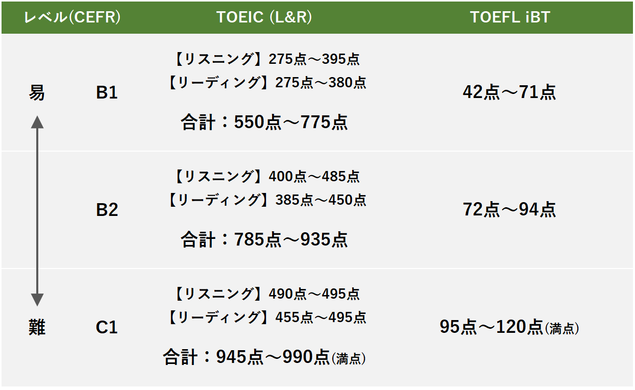 TOEIC TOEFL スコア比較表