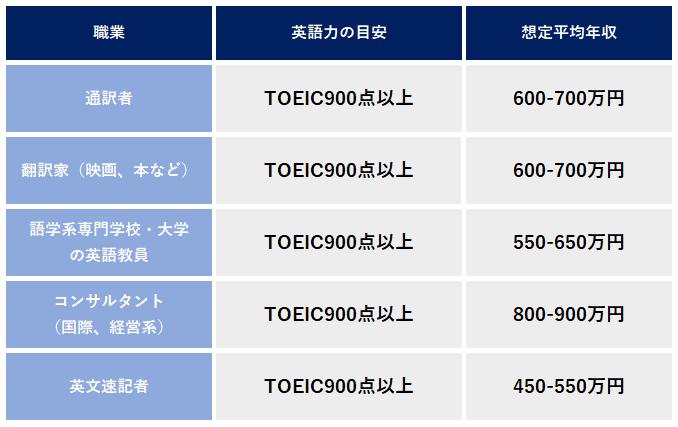 英語を活かした仕事 TOEIC900点以上