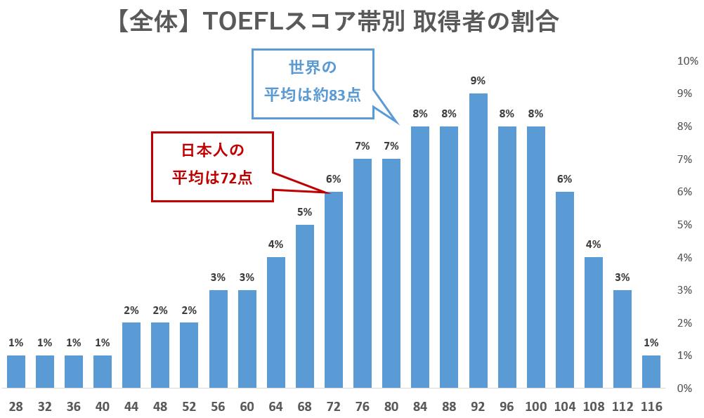 TOEFL スコア帯別 取得者割合