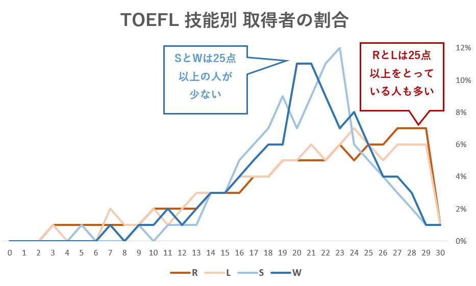 TOEFL 技能別 取得者割合