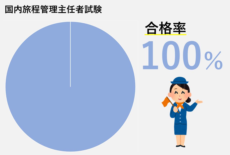 神田外語学院 国際観光科