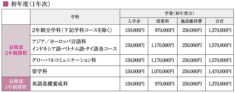 神田外語学院 1年次 学費